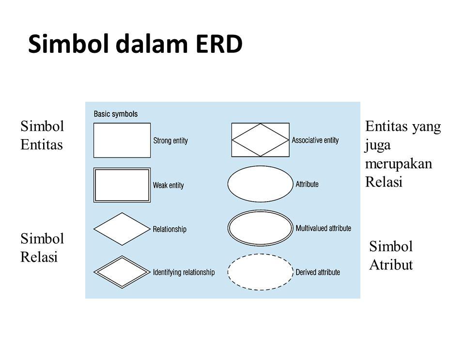 Simbol dalam ERD Simbol Entitas Simbol Relasi Simbol Atribut Entitas yang juga merupakan Relasi