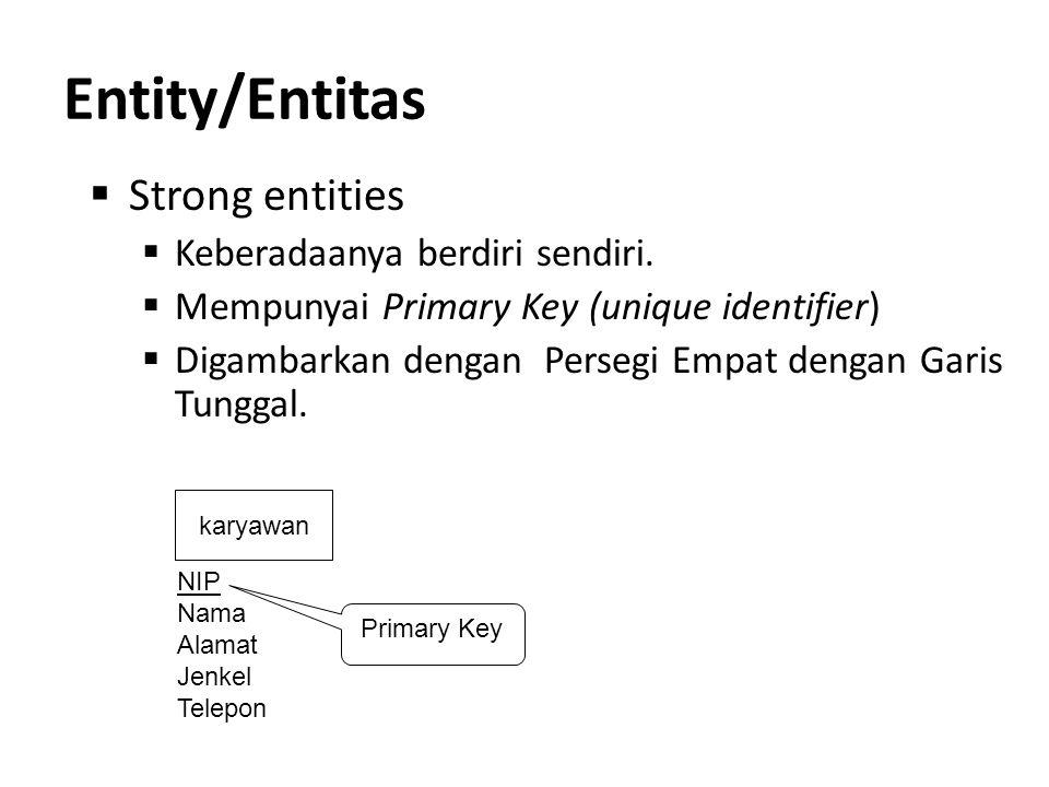 Entity/Entitas  Strong entities  Keberadaanya berdiri sendiri.  Mempunyai Primary Key (unique identifier)  Digambarkan dengan Persegi Empat dengan