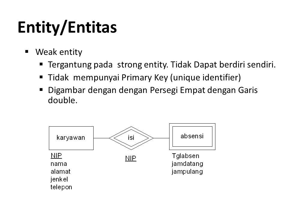 Entity/Entitas  Weak entity  Tergantung pada strong entity. Tidak Dapat berdiri sendiri.  Tidak mempunyai Primary Key (unique identifier)  Digamba