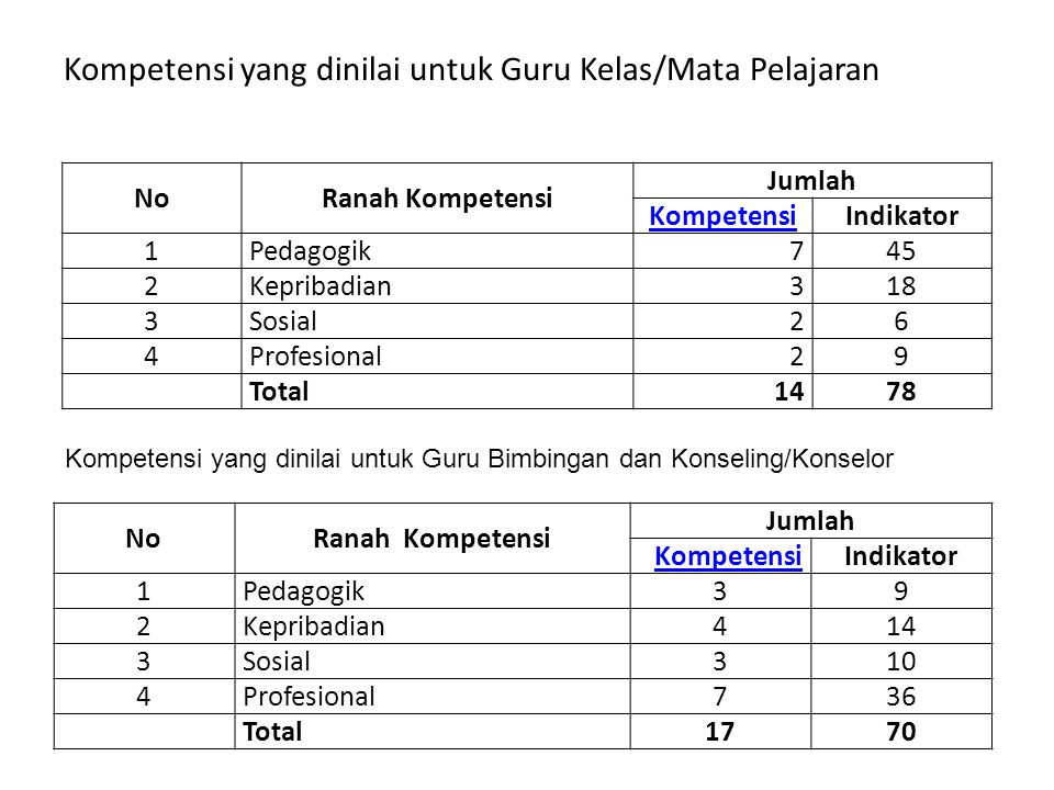 Kompetensi yang dinilai untuk Guru Kelas/Mata Pelajaran NoRanah Kompetensi Jumlah KompetensiIndikator 1Pedagogik745 2Kepribadian318 3Sosial26 4Profesi