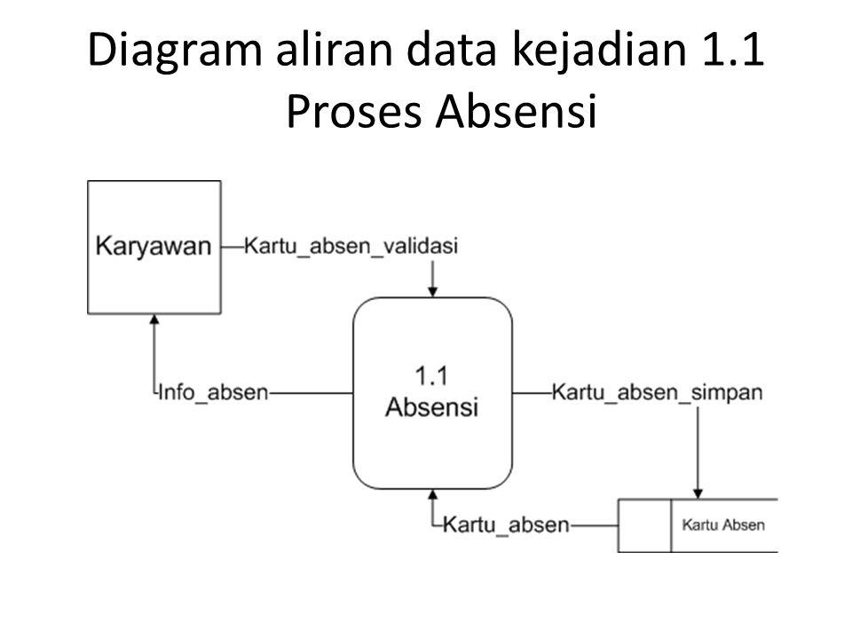 Diagram aliran data kejadian 1.1 Proses Absensi