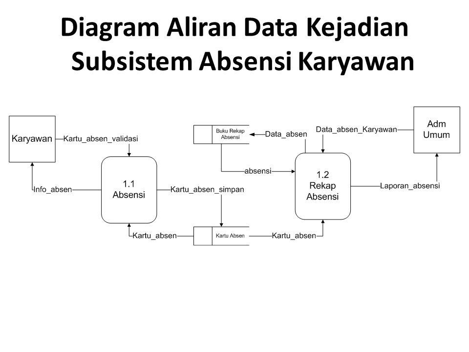 Diagram Aliran Data Kejadian Subsistem Absensi Karyawan