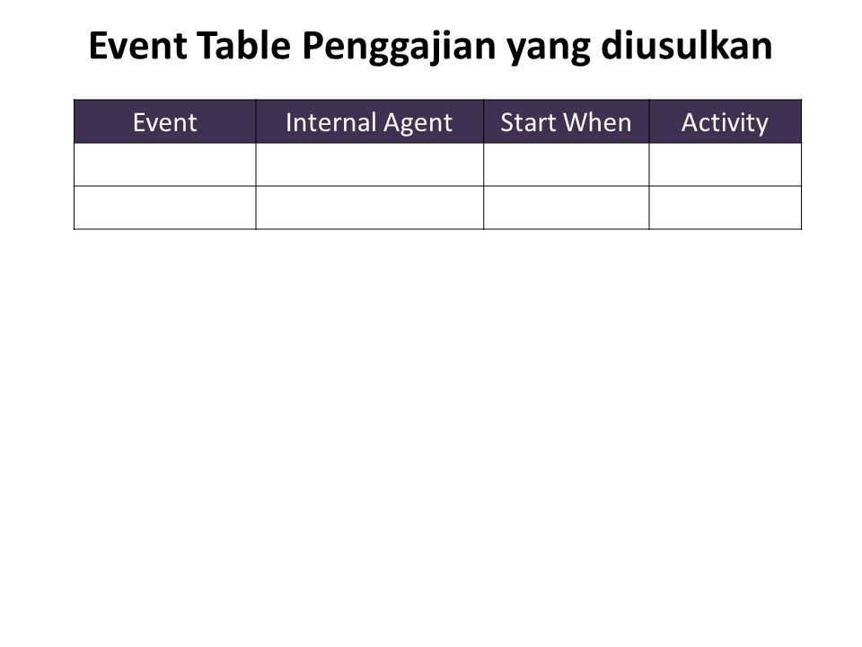 Event Table Penggajian yang diusulkan EventInternal AgentStart WhenActivity