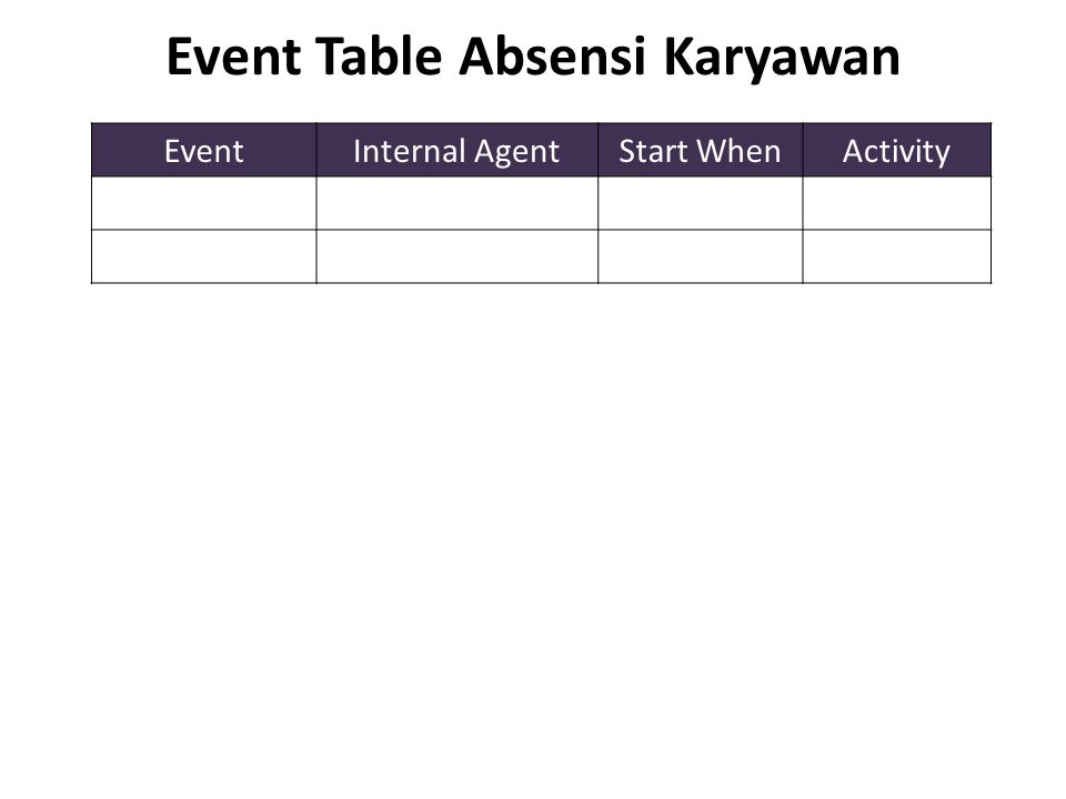 Event Table Absensi Karyawan EventInternal AgentStart WhenActivity