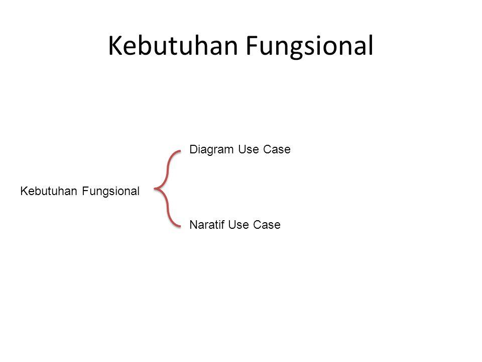 Kebutuhan Fungsional Diagram Use Case Naratif Use Case Kebutuhan Fungsional