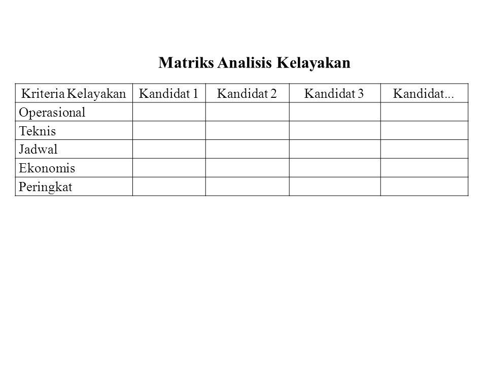 Kriteria KelayakanKandidat 1Kandidat 2Kandidat 3Kandidat... Operasional Teknis Jadwal Ekonomis Peringkat Matriks Analisis Kelayakan