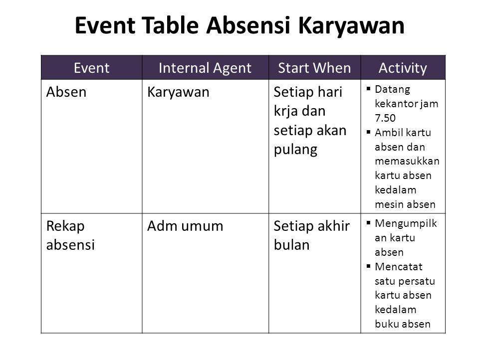 Event Table Absensi Karyawan EventInternal AgentStart WhenActivity AbsenKaryawanSetiap hari krja dan setiap akan pulang  Datang kekantor jam 7.50  A