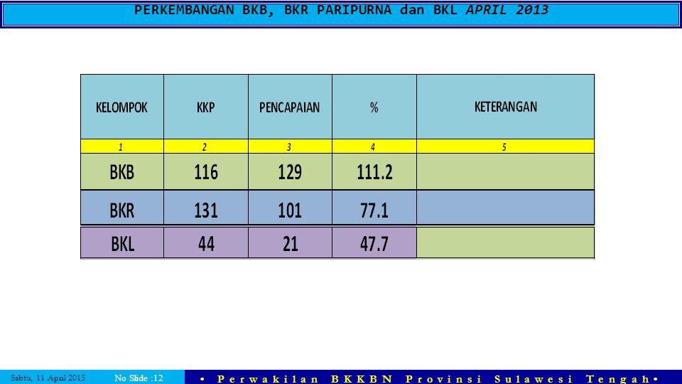 Sabtu, 11 April 2015 Perwakilan BKKBN Provinsi Sulawesi Tengah No Slide :12 PERKEMBANGAN BKB, BKR PARIPURNA dan BKL APRIL 2013