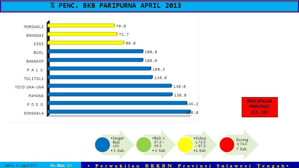 Sabtu, 11 April 2015 Perwakilan BKKBN Provinsi Sulawesi Tengah No Slide :13 % PENC. BKB PARIPURNA APRIL 2013 PENCAPAIAN PROVINSI 111,21% Sangat Baik 1