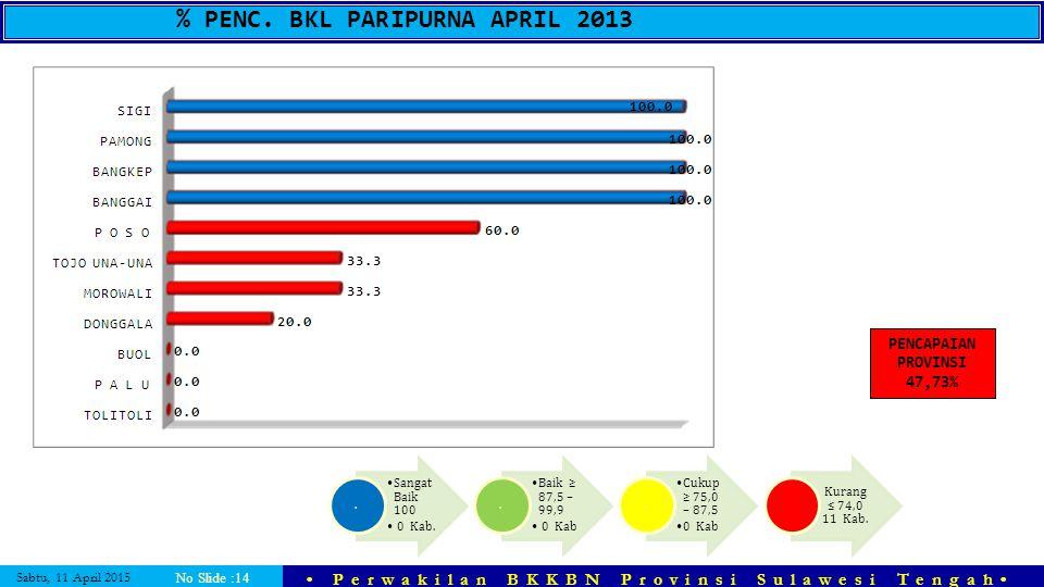 Sabtu, 11 April 2015 Perwakilan BKKBN Provinsi Sulawesi Tengah No Slide :14 % PENC. BKL PARIPURNA APRIL 2013 Sangat Baik 100 0 Kab.. Baik ≥ 87,5 – 99,