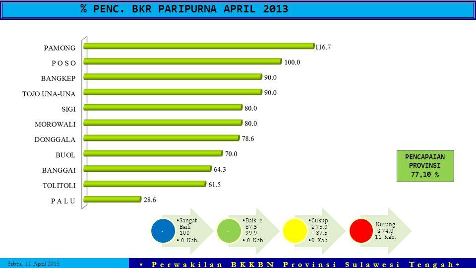Sabtu, 11 April 2015 Perwakilan BKKBN Provinsi Sulawesi Tengah % PENC. BKR PARIPURNA APRIL 2013 Sangat Baik 100 0 Kab.. Baik ≥ 87,5 – 99,9 0 Kab. Cuku