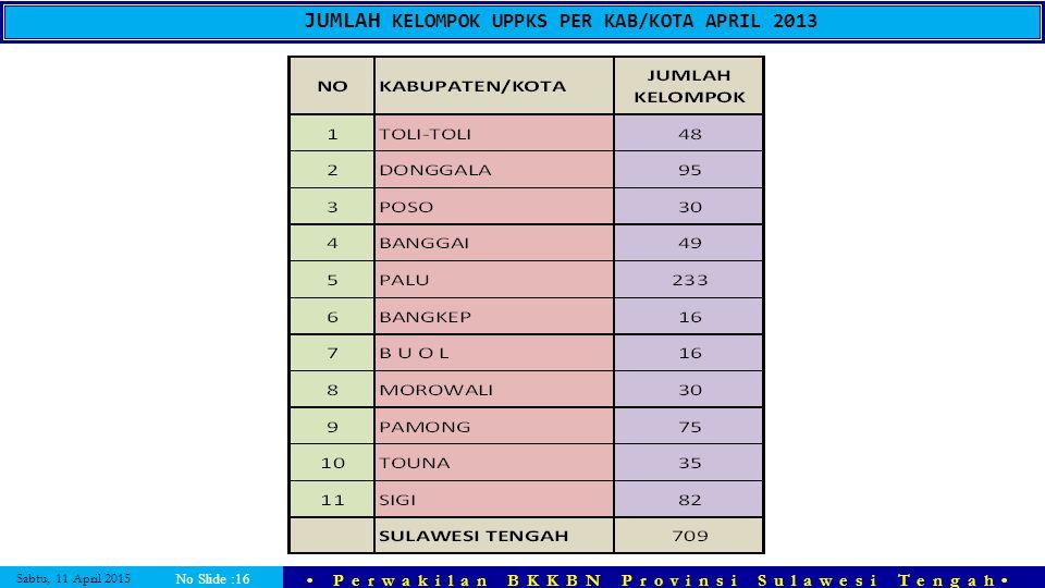 Sabtu, 11 April 2015 Perwakilan BKKBN Provinsi Sulawesi Tengah No Slide :16 JUMLAH KELOMPOK UPPKS PER KAB/KOTA APRIL 2013