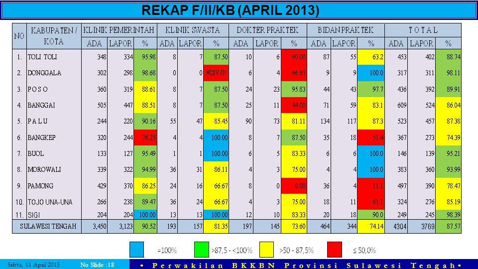 Sabtu, 11 April 2015 Perwakilan BKKBN Provinsi Sulawesi Tengah No Slide :18 REKAP F/II/KB (APRIL 2013)
