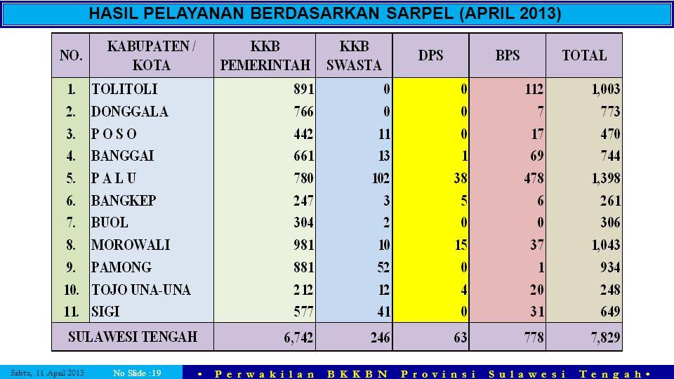 Sabtu, 11 April 2015 Perwakilan BKKBN Provinsi Sulawesi Tengah No Slide :19 HASIL PELAYANAN BERDASARKAN SARPEL (APRIL 2013)