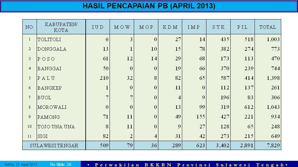 Sabtu, 11 April 2015 Perwakilan BKKBN Provinsi Sulawesi Tengah No Slide :20 HASIL PENCAPAIAN PB (APRIL 2013)