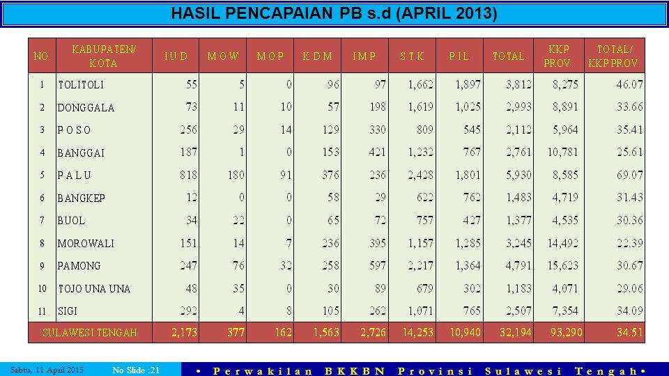 Sabtu, 11 April 2015 Perwakilan BKKBN Provinsi Sulawesi Tengah No Slide :21 HASIL PENCAPAIAN PB s.d (APRIL 2013)