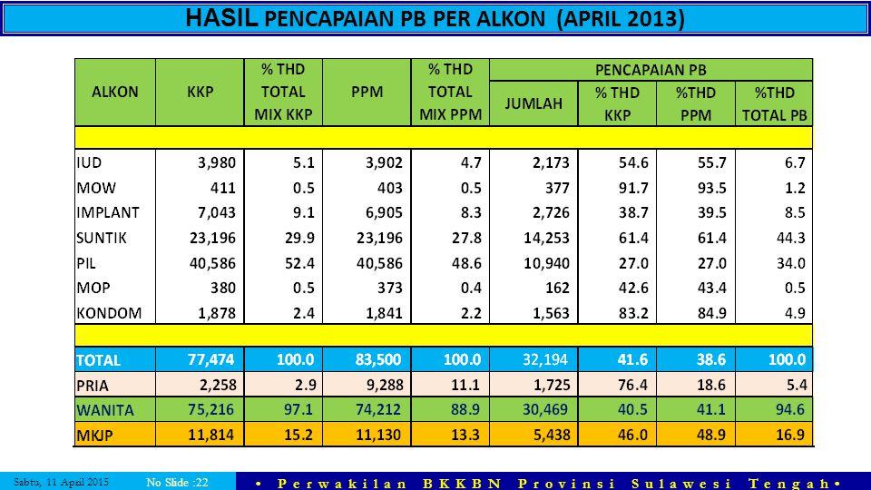 Sabtu, 11 April 2015 Perwakilan BKKBN Provinsi Sulawesi Tengah No Slide :22 HASIL PENCAPAIAN PB PER ALKON (APRIL 2013)