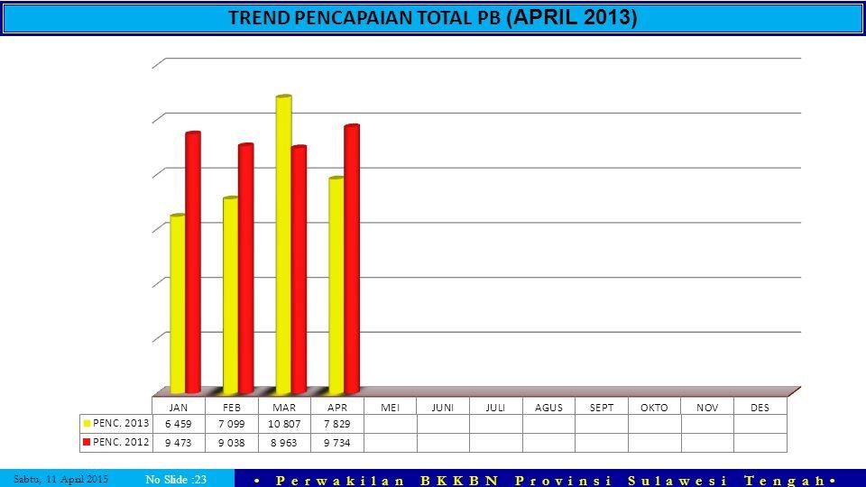 Sabtu, 11 April 2015 Perwakilan BKKBN Provinsi Sulawesi Tengah No Slide :23 TREND PENCAPAIAN TOTAL PB (APRIL 2013)