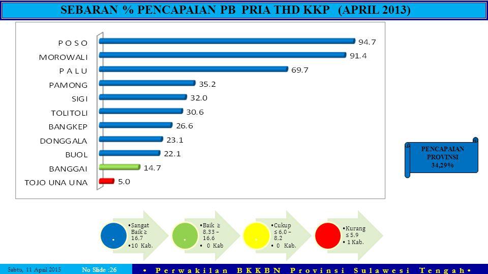 Sabtu, 11 April 2015 Perwakilan BKKBN Provinsi Sulawesi Tengah No Slide :26 SEBARAN % PENCAPAIAN PB PRIA THD KKP (APRIL 2013) Sangat Baik ≥ 16,7 10 Ka