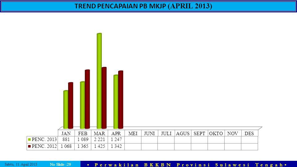 Sabtu, 11 April 2015 Perwakilan BKKBN Provinsi Sulawesi Tengah No Slide :29 TREND PENCAPAIAN PB MKJP (APRIL 2013)