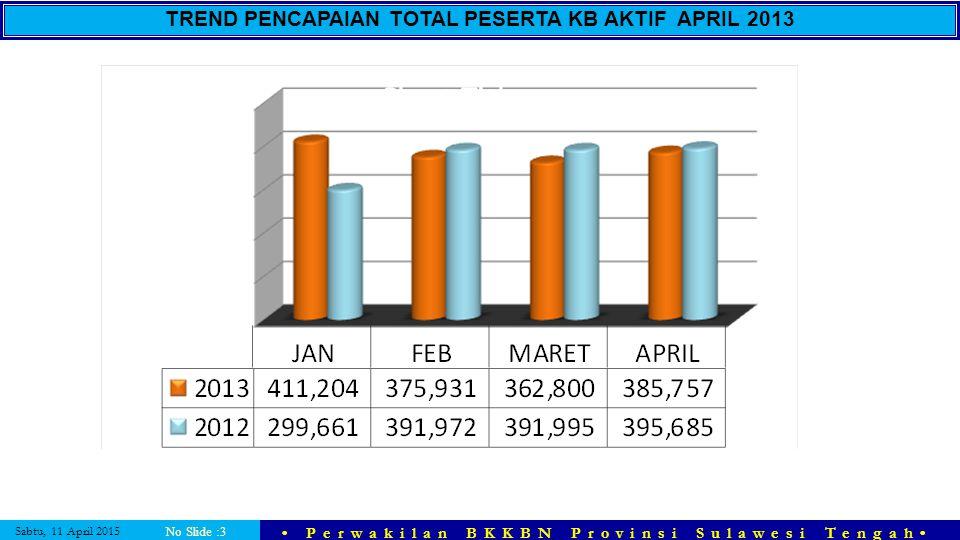 Sabtu, 11 April 2015 Perwakilan BKKBN Provinsi Sulawesi Tengah No Slide :3 TREND PENCAPAIAN TOTAL PESERTA KB AKTIF APRIL 2013
