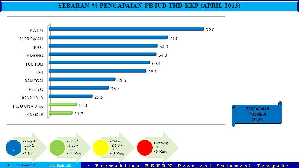 Sabtu, 11 April 2015 Perwakilan BKKBN Provinsi Sulawesi Tengah No Slide :32 SEBARAN % PENCAPAIAN PB IUD THD KKP (APRIL 2013) PENCAPAIAN PROVINSI 54,60