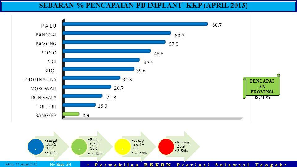 Sabtu, 11 April 2015 Perwakilan BKKBN Provinsi Sulawesi Tengah No Slide :34 PENCAPAI AN PROVINSI 38,71 % SEBARAN % PENCAPAIAN PB IMPLANT KKP (APRIL 20