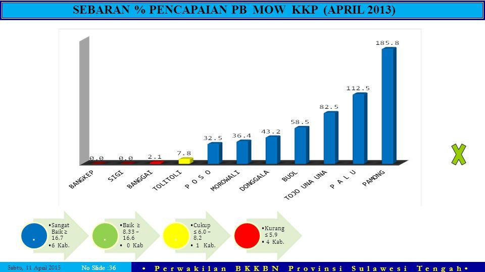 Sabtu, 11 April 2015 Perwakilan BKKBN Provinsi Sulawesi Tengah No Slide :36 SEBARAN % PENCAPAIAN PB MOW KKP (APRIL 2013) Sangat Baik ≥ 16,7 6 Kab.. Ba