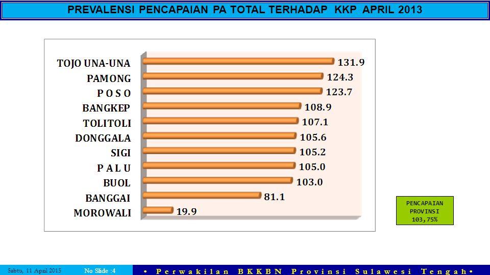 Sabtu, 11 April 2015 Perwakilan BKKBN Provinsi Sulawesi Tengah No Slide :4 PREVALENSI PENCAPAIAN PA TOTAL TERHADAP KKP APRIL 2013 PENCAPAIAN PROVINSI