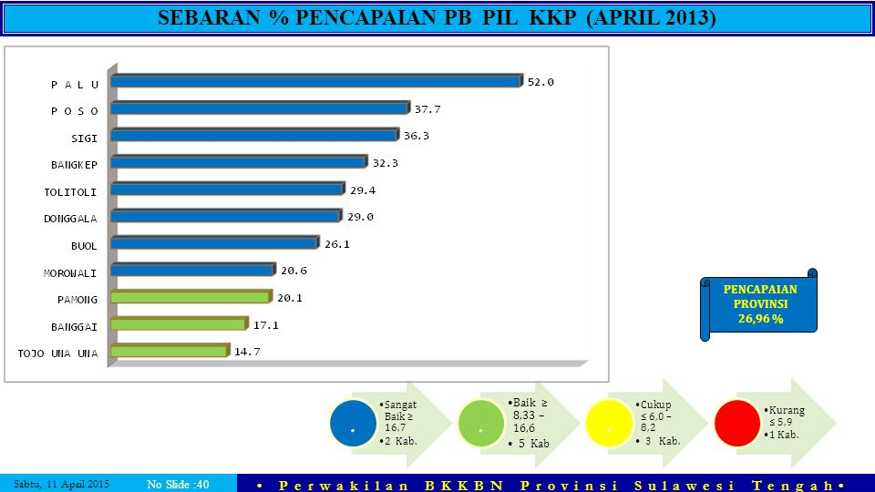 Sabtu, 11 April 2015 Perwakilan BKKBN Provinsi Sulawesi Tengah No Slide :40 SEBARAN % PENCAPAIAN PB PIL KKP (APRIL 2013) Sangat Baik ≥ 16,7 2 Kab.. Ba