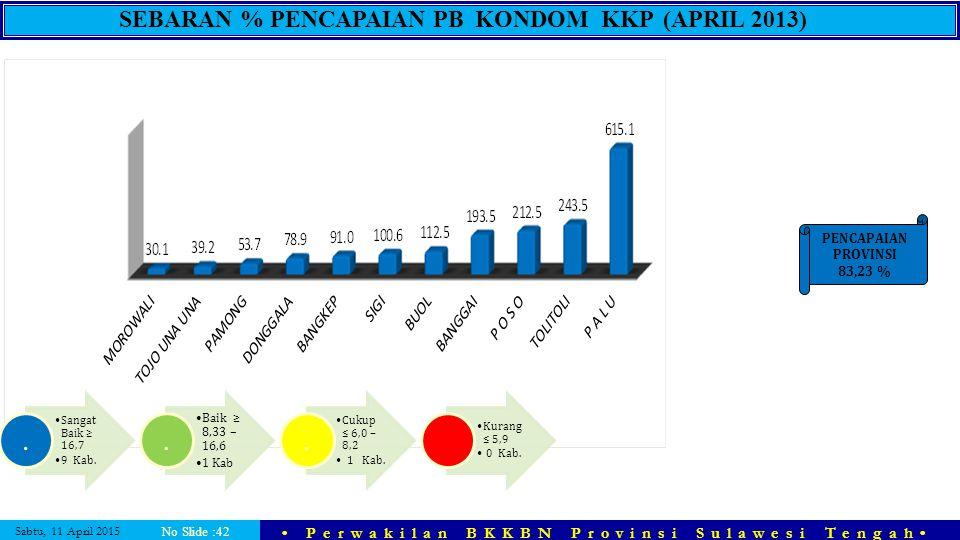 Sabtu, 11 April 2015 Perwakilan BKKBN Provinsi Sulawesi Tengah No Slide :42 SEBARAN % PENCAPAIAN PB KONDOM KKP (APRIL 2013) PENCAPAIAN PROVINSI 83,23