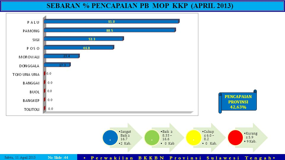 Sabtu, 11 April 2015 Perwakilan BKKBN Provinsi Sulawesi Tengah No Slide :44 SEBARAN % PENCAPAIAN PB MOP KKP (APRIL 2013) PENCAPAIAN PROVINSI 42,63% Sa