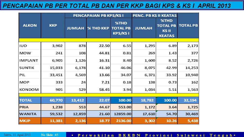 Sabtu, 11 April 2015 Perwakilan BKKBN Provinsi Sulawesi Tengah No Slide :45 PENCAPAIAN PB PER TOTAL PB DAN PER KKP BAGI KPS & KS I APRIL 2013