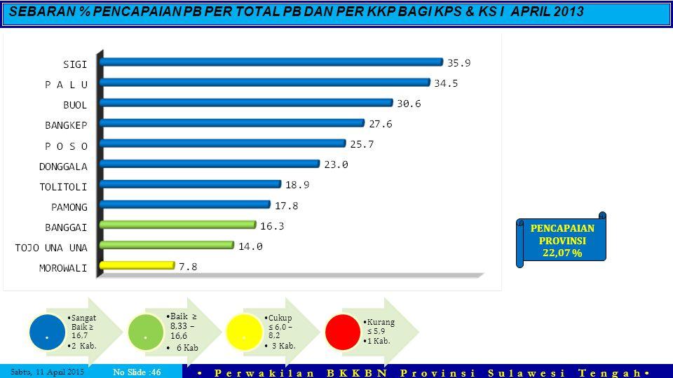 Sabtu, 11 April 2015 Perwakilan BKKBN Provinsi Sulawesi Tengah No Slide :46 SEBARAN % PENCAPAIAN PB PER TOTAL PB DAN PER KKP BAGI KPS & KS I APRIL 201