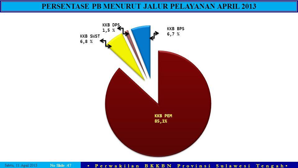 Sabtu, 11 April 2015 Perwakilan BKKBN Provinsi Sulawesi Tengah No Slide :47 PERSENTASE PB MENURUT JALUR PELAYANAN APRIL 2013 KKB BPS 6,7 %