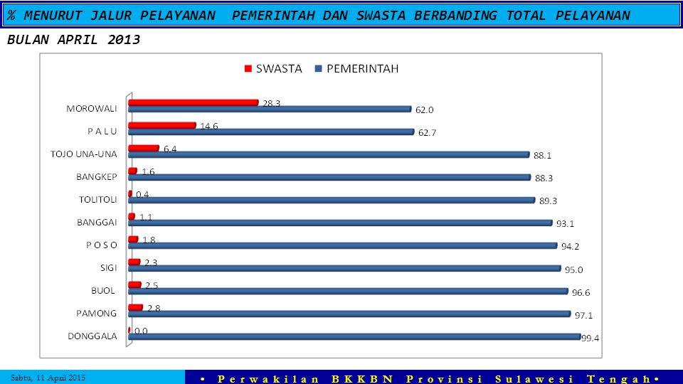 Sabtu, 11 April 2015 Perwakilan BKKBN Provinsi Sulawesi Tengah % MENURUT JALUR PELAYANAN PEMERINTAH DAN SWASTA BERBANDING TOTAL PELAYANAN BULAN APRIL