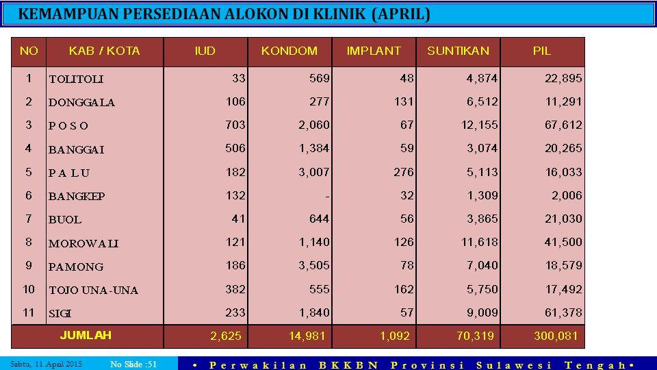 Sabtu, 11 April 2015 Perwakilan BKKBN Provinsi Sulawesi Tengah No Slide :51 KEMAMPUAN PERSEDIAAN ALOKON DI KLINIK (APRIL)