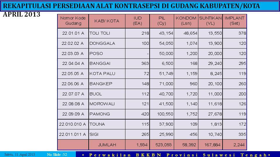 Sabtu, 11 April 2015 Perwakilan BKKBN Provinsi Sulawesi Tengah No Slide :52 REKAPITULASI PERSEDIAAN ALAT KONTRASEPSI DI GUDANG KABUPATEN/KOTA APRIL 20