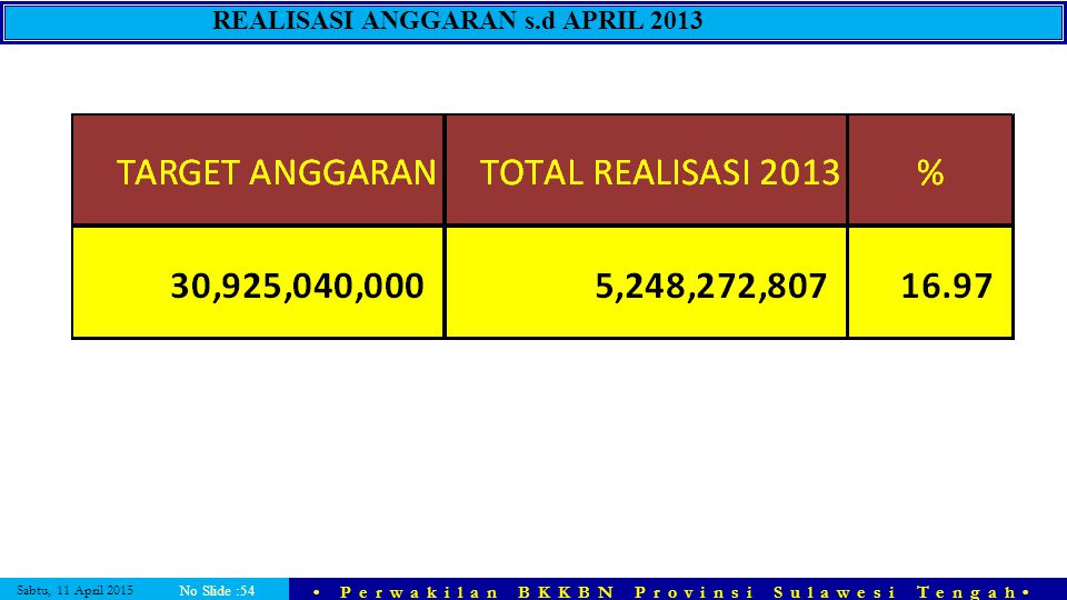 Sabtu, 11 April 2015 Perwakilan BKKBN Provinsi Sulawesi Tengah No Slide :54 REALISASI ANGGARAN s.d APRIL 2013