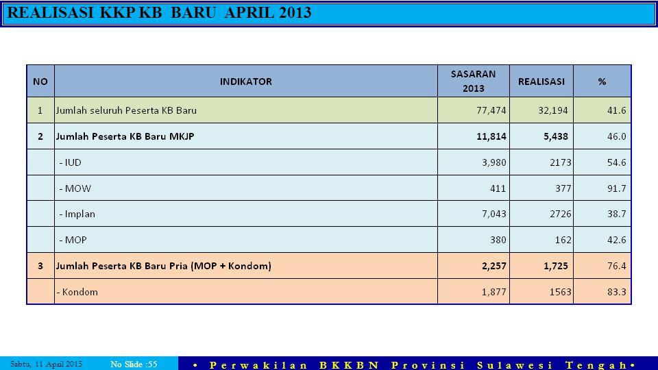 Sabtu, 11 April 2015 Perwakilan BKKBN Provinsi Sulawesi Tengah No Slide :55 REALISASI KKP KB BARU APRIL 2013