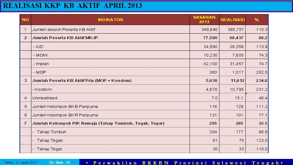 Sabtu, 11 April 2015 Perwakilan BKKBN Provinsi Sulawesi Tengah No Slide :56 REALISASI KKP KB AKTIF APRIL 2013