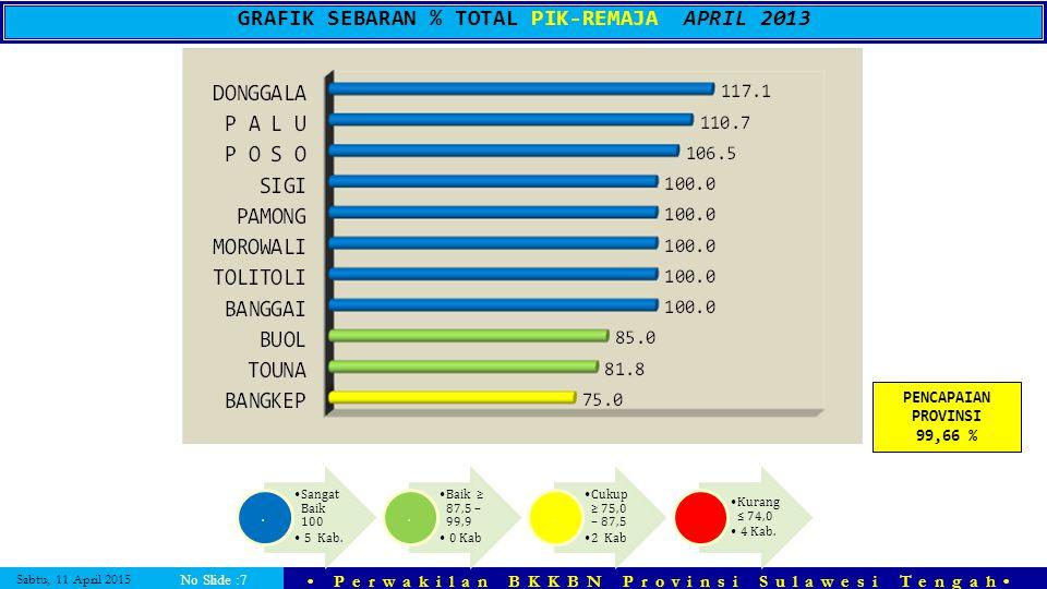 Sabtu, 11 April 2015 Perwakilan BKKBN Provinsi Sulawesi Tengah No Slide :7 GRAFIK SEBARAN % TOTAL PIK-REMAJA APRIL 2013 PENCAPAIAN PROVINSI 99,66 % Sa
