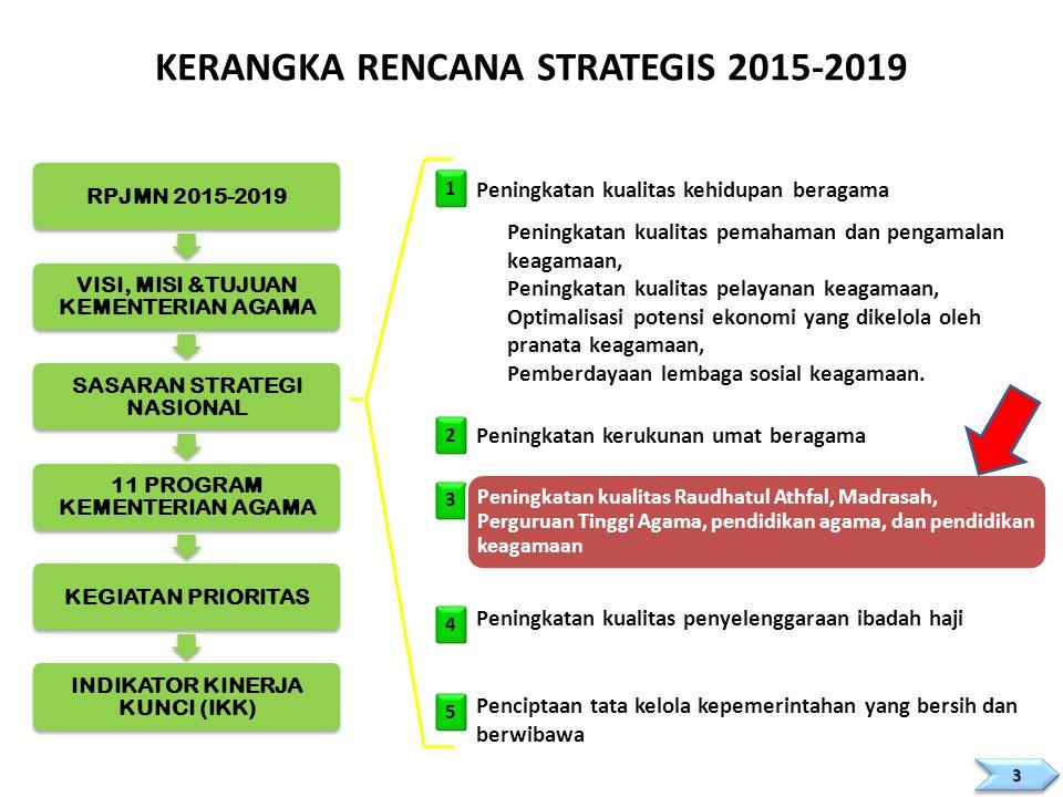 KERANGKA RENCANA STRATEGIS 2015-2019 RPJMN 2015-2019 VISI, MISI &TUJUAN KEMENTERIAN AGAMA SASARAN STRATEGI NASIONAL 11 PROGRAM KEMENTERIAN AGAMA KEGIA