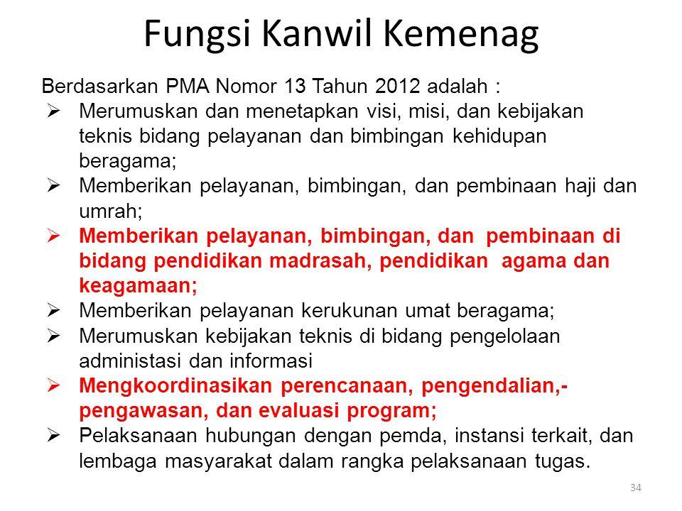 Fungsi Kanwil Kemenag Berdasarkan PMA Nomor 13 Tahun 2012 adalah :  Merumuskan dan menetapkan visi, misi, dan kebijakan teknis bidang pelayanan dan b
