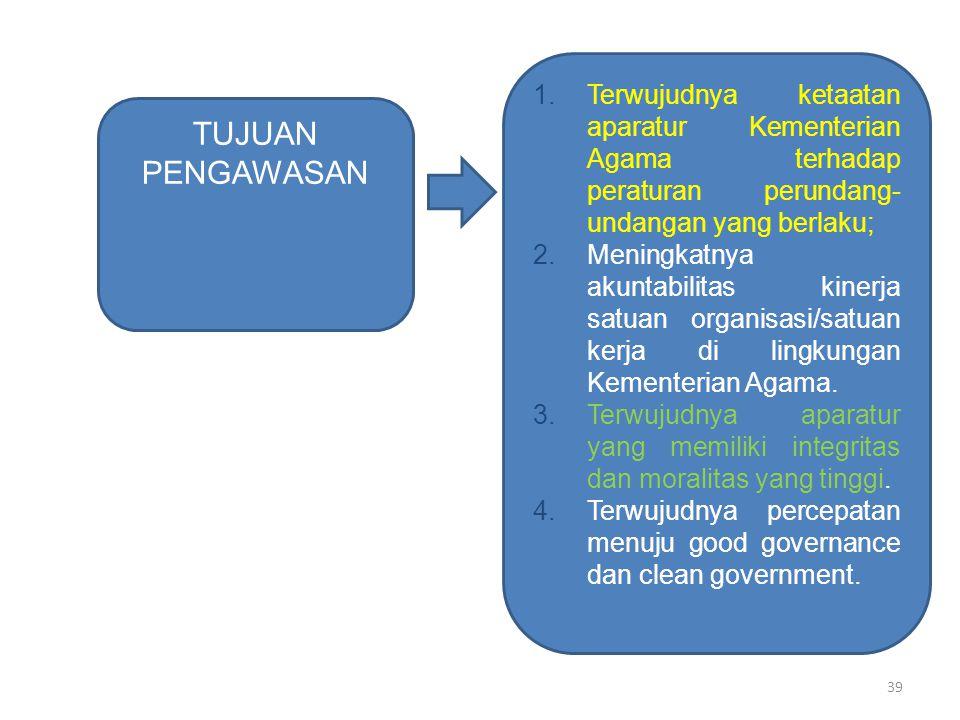 TUJUAN PENGAWASAN 1.Terwujudnya ketaatan aparatur Kementerian Agama terhadap peraturan perundang- undangan yang berlaku; 2.Meningkatnya akuntabilitas