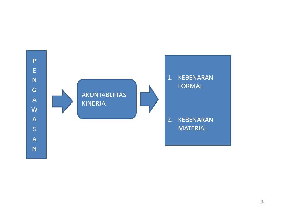 AKUNTABLIITAS KINERJA 1.KEBENARAN FORMAL 2.KEBENARAN MATERIAL 40