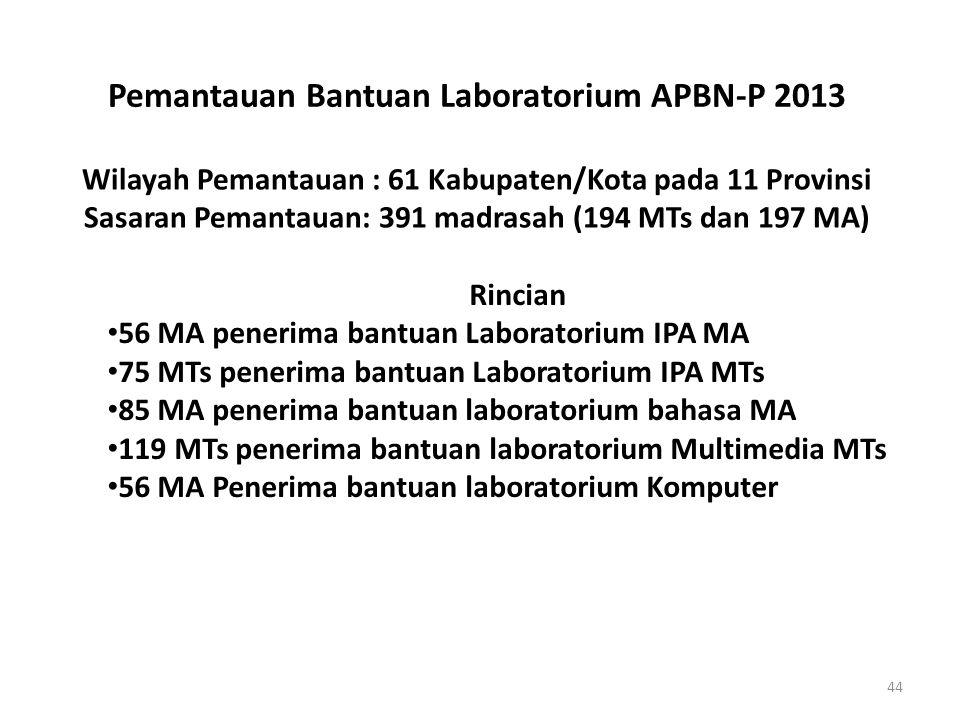Pemantauan Bantuan Laboratorium APBN-P 2013 Wilayah Pemantauan : 61 Kabupaten/Kota pada 11 Provinsi Sasaran Pemantauan: 391 madrasah (194 MTs dan 197