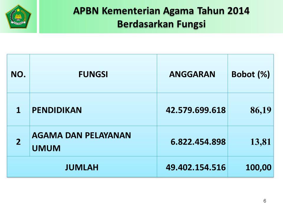 APBN Kementerian Agama Tahun 2014 Berdasarkan Fungsi (Rp. 000,-) 6
