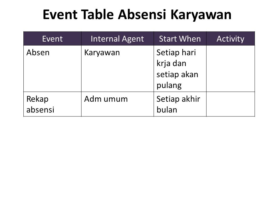 Event Table Absensi Karyawan EventInternal AgentStart WhenActivity AbsenKaryawanSetiap hari krja dan setiap akan pulang Rekap absensi Adm umumSetiap akhir bulan