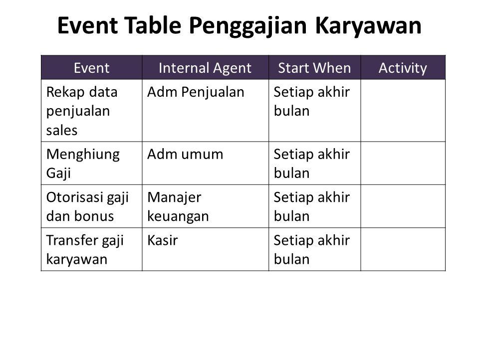 Event Table Penggajian Karyawan EventInternal AgentStart WhenActivity Rekap data penjualan sales Adm PenjualanSetiap akhir bulan Menghiung Gaji Adm um